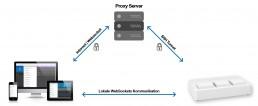 Visualisierung des Afriso Smart Home Sicherheitsprinzips